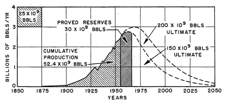 The Future of Oil and Hubbert's Peak Oil Theory Introduction. Oil is the number one source of energy in the world and has been so since the middle of the twentieth century. But ever increasing demand has caused the price to spike in recent years and only the world economic crisis was able to temper demand and bring the price down to more reasonable levels. However the demand and price have.