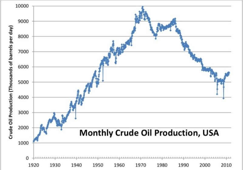 Why Hubbert's Peak Oil Theory Fails?